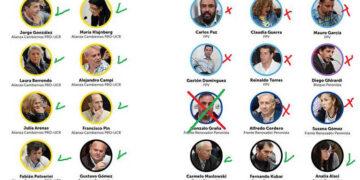 (Funcionarios según la votación)